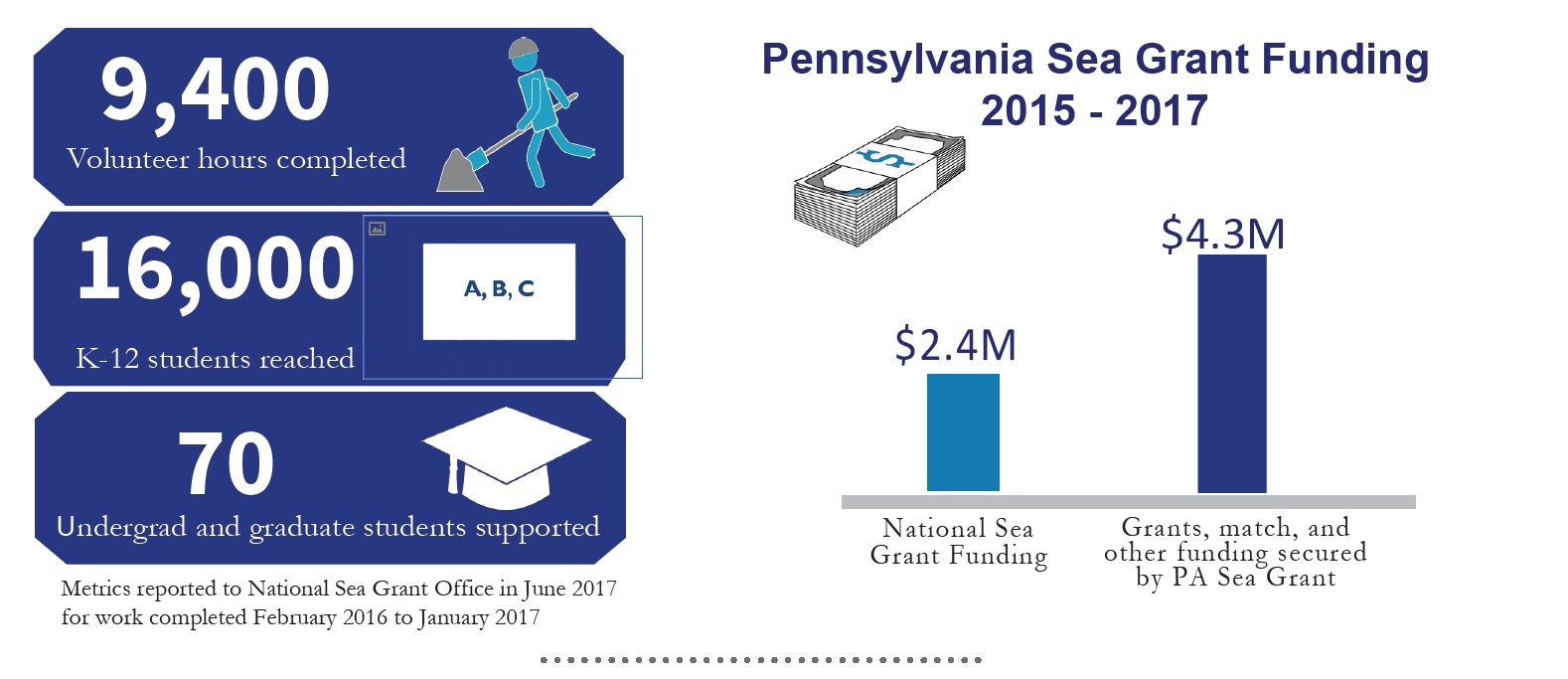 PA Sea Grant by the numbers graphic