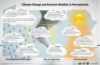 Climate and hazardous weather infographic