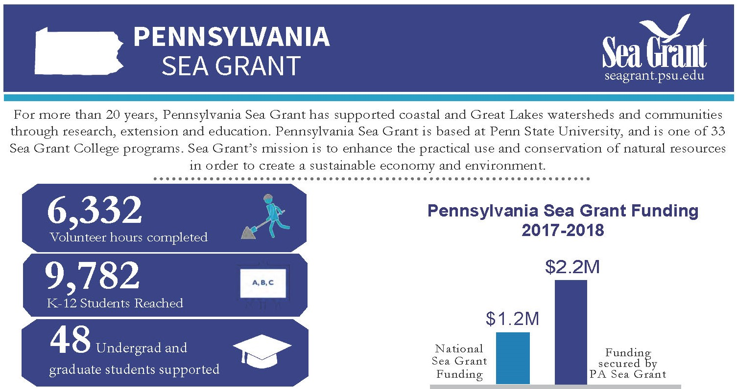 Graphic of PA Sea Grant program update