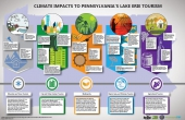 Climate impacts to Lake Erie tourism infographic