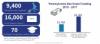 Pennsylvania Sea Grant Program Update March 2018